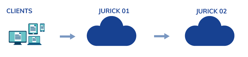 Cloud Jurick